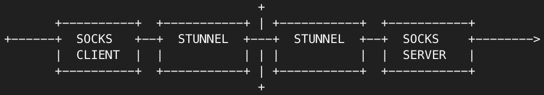 simple host proxy